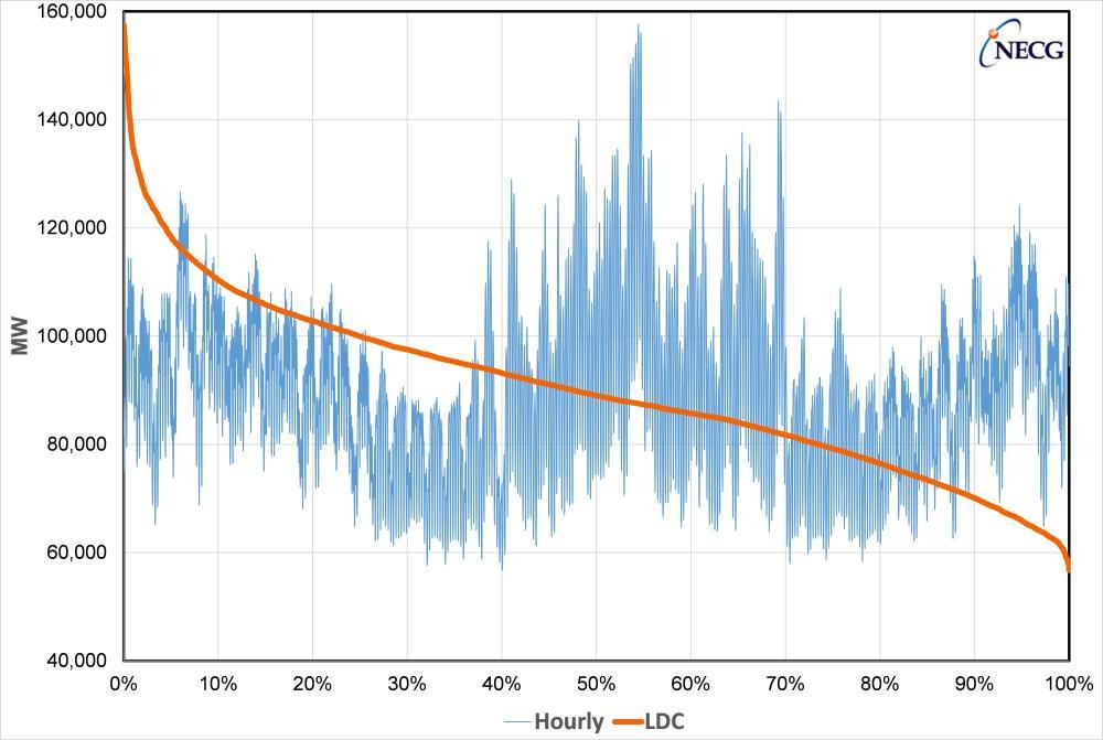 NECG - PJM Load Duration Curve (LDC)
