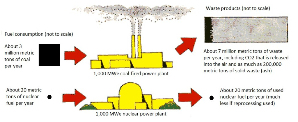 NECG #10 - Energy Density Coal vs. Nuclear