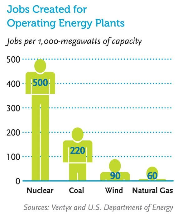 NECG #11 - Jobs Created for Operating Energy Plants
