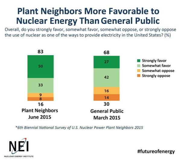 NECG #8 - NEI Survey on Nuclear Energy