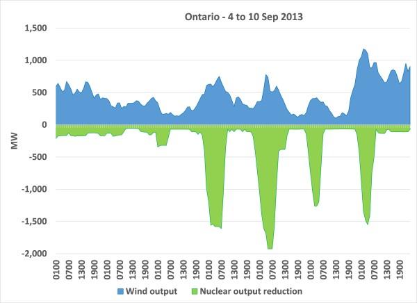 Ontario nuclear flexibility - Sep 2013