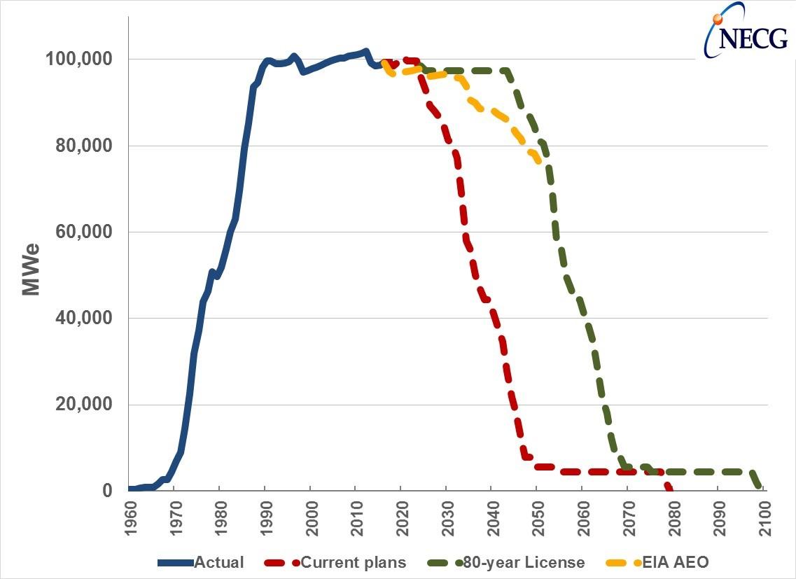 NECG #16 - Decline Chart